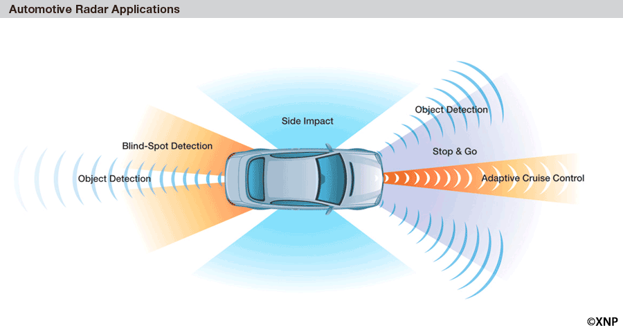 itu-world-radiocommunication-conference-approves-spectrum-for-automotive-radar-at-79-ghz